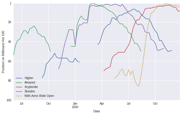 Top 5 Billboard Runs with Timeseries